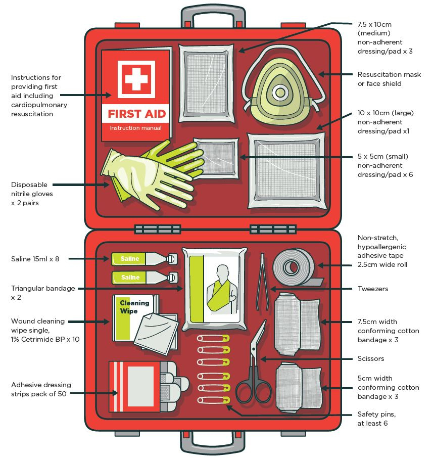 First Aid At Work | Worksafe with regard to New First Aid Certificate Template Top 7 Ideas Free