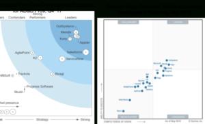 Gartner Magic Quadrant & Forrester Wave Analyses   Mendix within Quality Gartner Certificate Templates