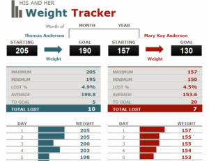His And Her Weight Loss Tracker inside Unique Weight Loss Certificate Template Free 8 Ideas