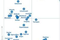 12 Best Infosec Gartner Magic Quadrants Images   Magic within Gartner Business Cards Template