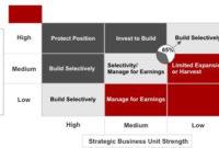 12 Best Pricing Strategies Template & Framework|Ex for Fresh Mckinsey Business Plan Template