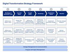 15 Best Digital Transformation Strategy & Framework | inside Business Case Presentation Template Ppt