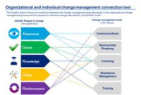 21 Best Change Management Toolkit Including Models, Plans pertaining to Fresh Business Reorganization Plan Template