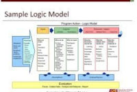 214 Best A Board Images On Pinterest | Business Management Pertaining To Business Model Canvas Word Template Download