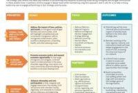 45 Best Strategic Planning Images In 2019 | Strategic inside Fresh Business Reorganization Plan Template