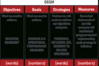 6 Popular Strategic Planning Frameworks | Myogsm in Unique Business Plan Framework Template