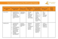 7 Free Personal Development Plan Templates – Excel Pdf Formats in Business Plan Template Free Word Document