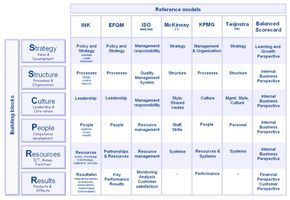 7S Model Mckinsey 7S-Model Kmpg Managementmodel Ink Ink with Mckinsey Business Plan Template