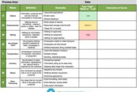 8 Wastes Check Sheet   Lean Six Sigma, Lean Manufacturing for Six Sigma Meeting Agenda Template