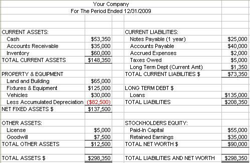A Basic Balance Sheet Example with Balance Sheet Template For Small Business