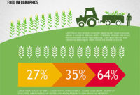 Agriculture Infographics – Presentation Template For for Fresh Agriculture Business Plan Template Free