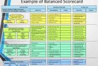 Balanced Scorecard Generic Strategy Map   Management within Best Business Process Narrative Template