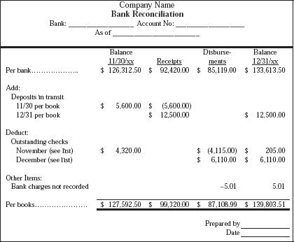 Bank Reconciliation Statement Format Excel pertaining to Business Ethics Policy Template