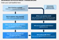 Business Development Framework Powerpoint Template within Business Plan Framework Template