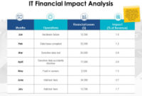 Business Impact Analysis – Slide Geeks with Unique It Business Impact Analysis Template