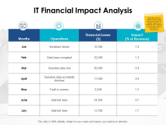 Business Impact Analysis - Slide Geeks with Unique It Business Impact Analysis Template