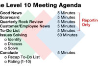 Business Meeting Agenda | Template Business for Sales Meeting Agenda Template