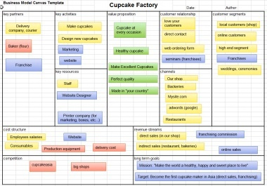 Business Model Canvas 101 Excel Template - Eloquens within Simple Startup Business Plan Template