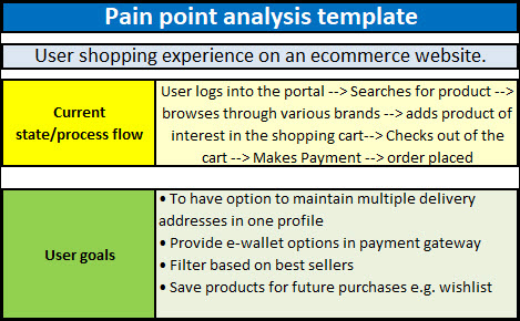 Business Pain Points - Pain Point Analysis Template And pertaining to Unique Business Process Discovery Template