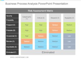 Business Process Analysis Powerpoint Presentation intended for Fresh Business Process Assessment Template