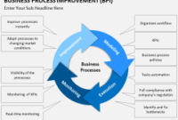 Business Process Improvement Powerpoint Template pertaining to Business Process Catalogue Template