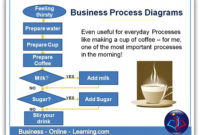 Business Process Mapping For The Individual Or An Organisation with Fresh Business Process Assessment Template