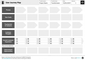 Business Transformation Blueprints. Based On The Hoba throughout Unique Business Playbook Template