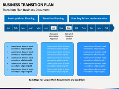 Business Transition Plan Powerpoint Template | Sketchbubble in Business Plan Presentation Template Ppt