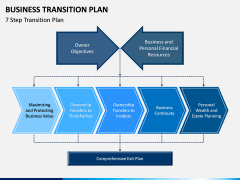 Business Transition Plan Powerpoint Template | Sketchbubble pertaining to Best Business Plan Presentation Template Ppt