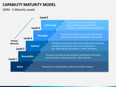 Capability Maturity Model (Cmm) Powerpoint Template Inside Business Capability Map Template