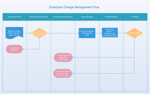 Complaint Processing Flowchart with Quality Business Process Inventory Template