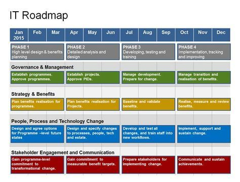Complete It Roadmap Template | Technology Roadmap with regard to Quality New Business Project Plan Template