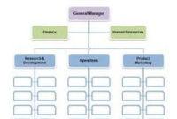 Construction Organizational Chart Template | Organisation regarding Small Business Organizational Chart Template