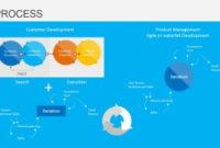 Customer Development Process For Powerpoint – Slidemodel with regard to Business Development Presentation Template