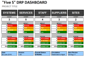Disaster Recovery Plan Template - Essential Cover. with regard to Best Business Impact Analysis Template Xls