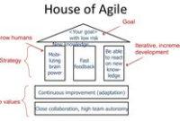 Discovery, Alpha, Beta, Live, Agile | Agile | Pinterest regarding Business Process Discovery Template