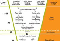 Example Of A Financial Planning Sales Funnel Process Within Ecommerce Website Business Plan Template