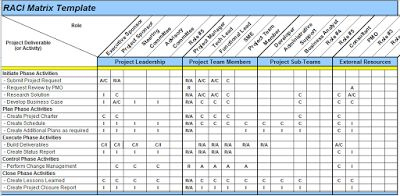 Excel Spreadsheets Help: Raci Matrix Template In Excel in Business Requirement Document Template Simple