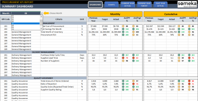 Financial Kpi Dashboard Excel Template | Finance Kpi Examples for Microsoft Business Templates Small Business