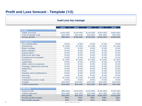 Financial Plan For Small And Medium Businesses In Editable throughout Business Plan Financial Projections Template Free
