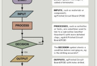 Flowchart Symbols And Their Meanings | Flow Chart Symbol pertaining to Business Process Design Document Template