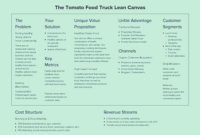 Food Truck Lean Canvas | Xtensio with regard to Business Plan Template Food Truck