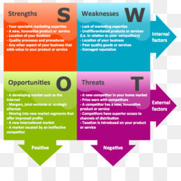 Free Download Swot Analysis Management Marketing with regard to Fresh Business Process Assessment Template