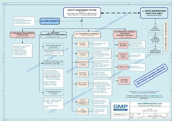 Gmp Quality Management System - Policy Statement - Buy Gmp inside New Petrol Station Business Plan Template