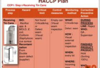Haccp Plan Template   Blank Haccp Plan Forms – Download with Business Plan Template For Trucking Company