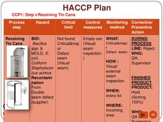 Haccp Plan Template   Blank Haccp Plan Forms - Download with Business Plan Template For Trucking Company
