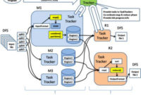 Hadoop Map/Reduce Implementation (With Images)   Data intended for New Aquaponics Business Plan Templates
