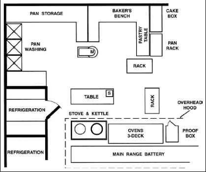 Image Result For Bakery Layout Floor Plan | Bakery Kitchen within Boutique Business Plan Template