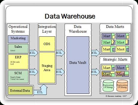 Impacto En La Datawarehouse En La Toma De Decisiones for Business Data Dictionary Template