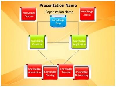 Knowledge Management Powerpoint Template Is One Of The within Fresh Business Intelligence Powerpoint Template